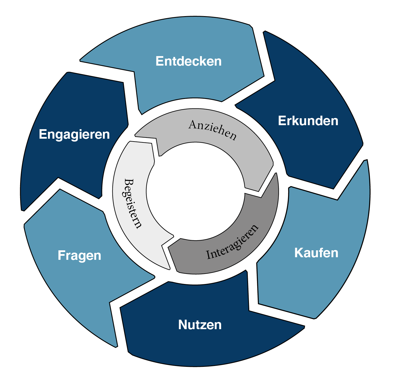 Customer Lifecycle inkl Inbound